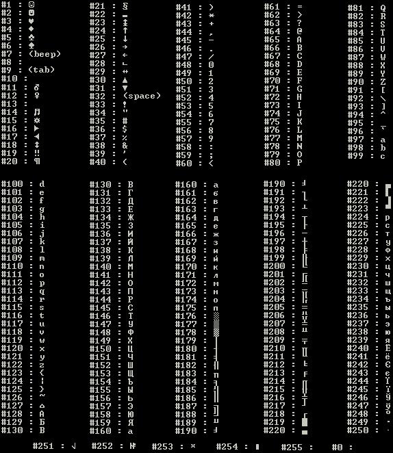 russian asci character set (ascii chart)