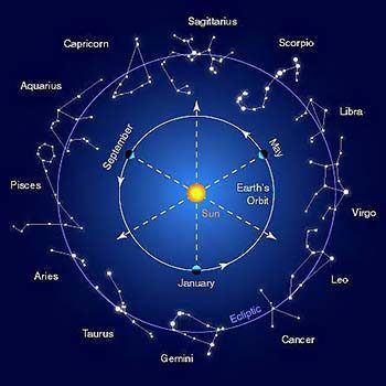 Zodiac Symbols Horoscope Astrological Text Emojisigns